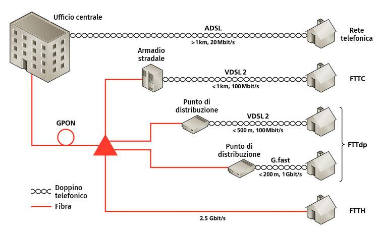 G.Fast e VDSL2: quali sono le differenze? 1