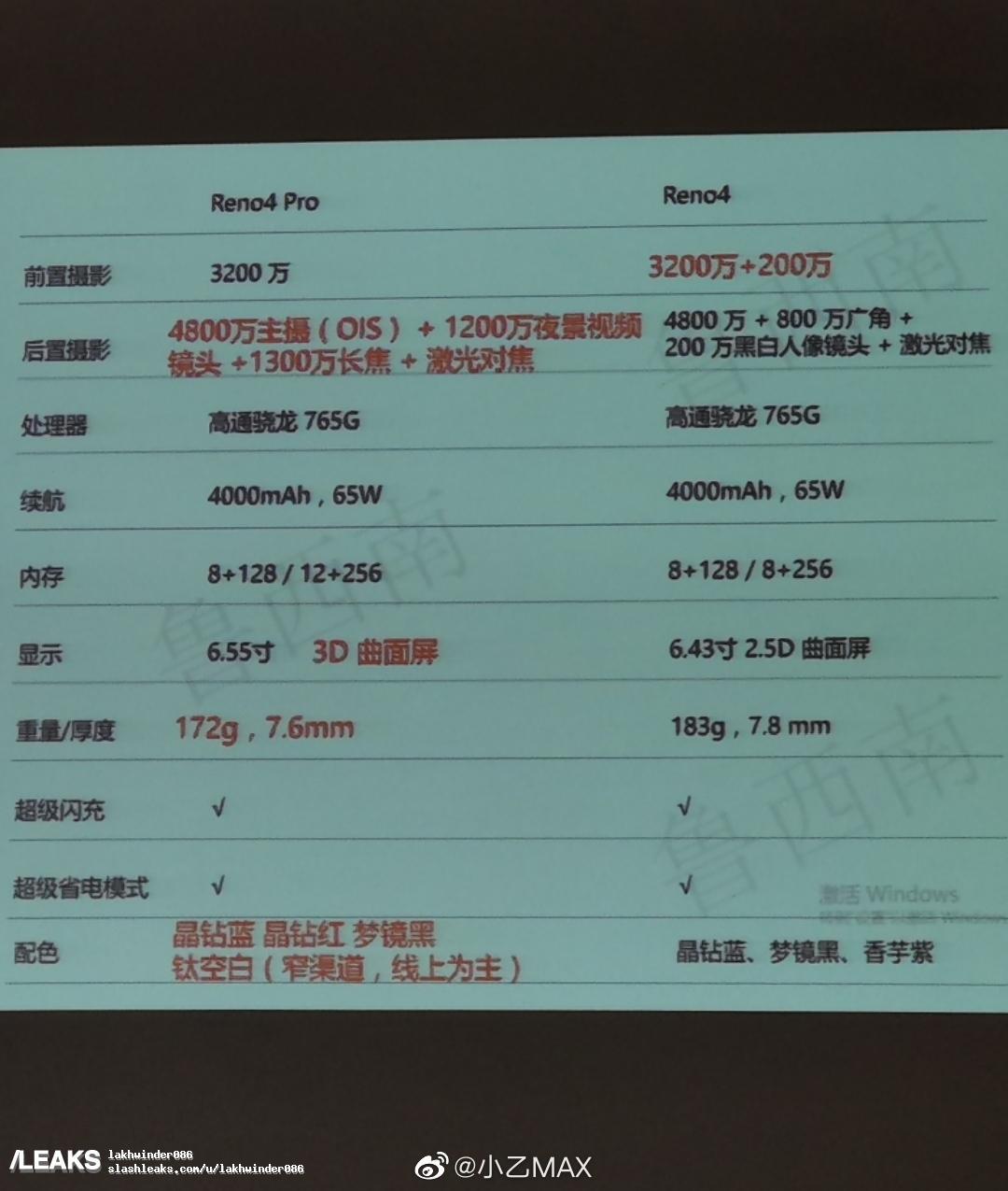 Reno4 e Reno4 Pro: prime immagini e dettagli tecnici dei prossimi smartphone di Oppo 2