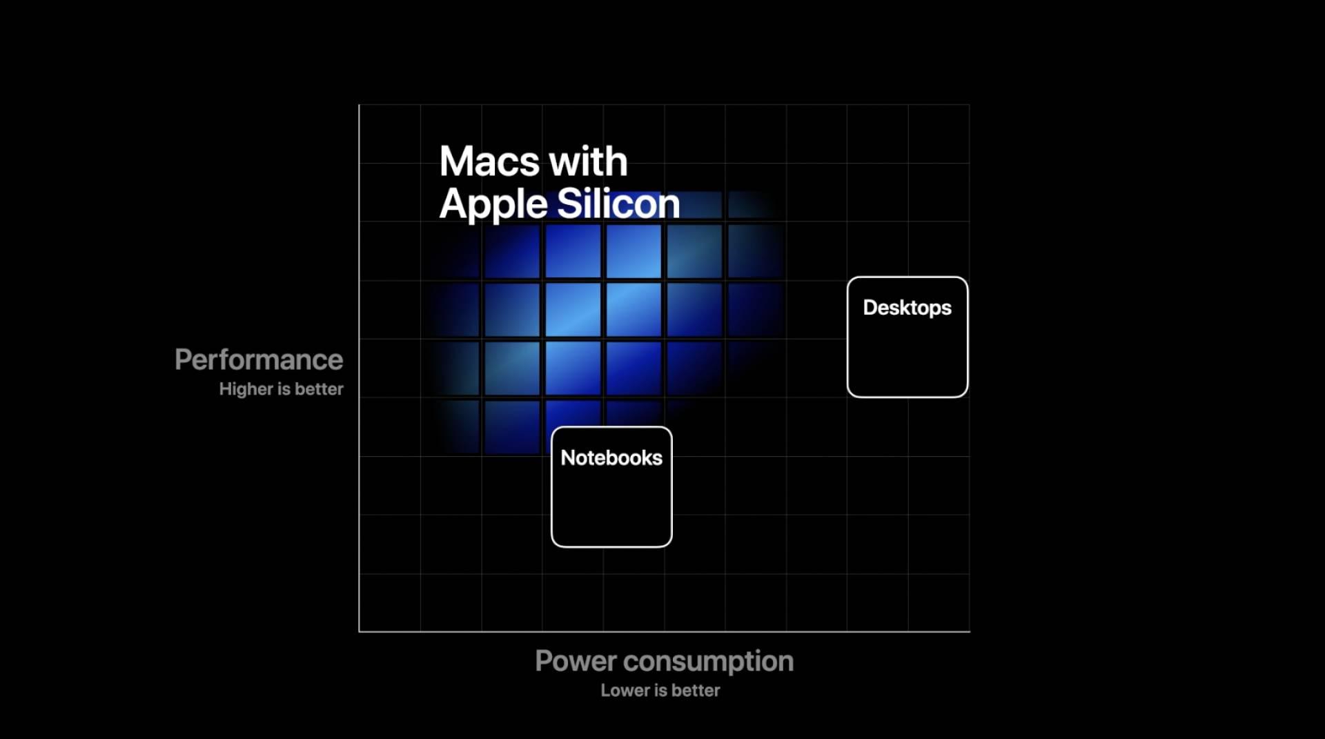 WWDC 2020: iOS 14, iPadOS 14, watchOS 7 e tanto altro 8